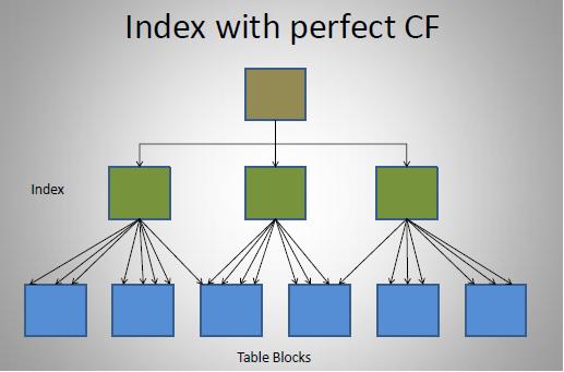 clustering_factor01