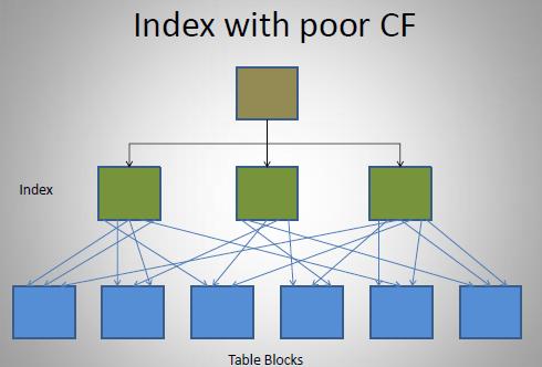clustering_factor03