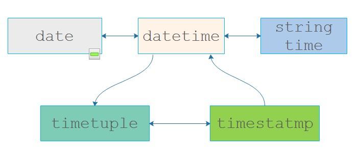 Python3 日期和时间处理